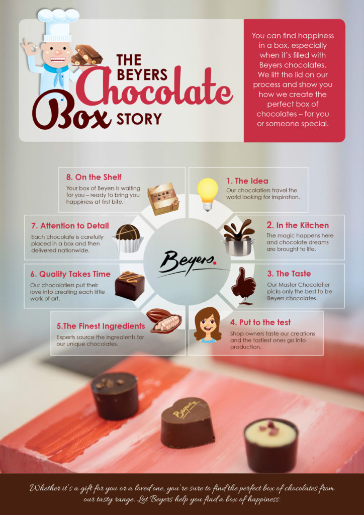 Chocolate Box Journey